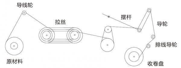 变频器在金属拉丝机上的应用