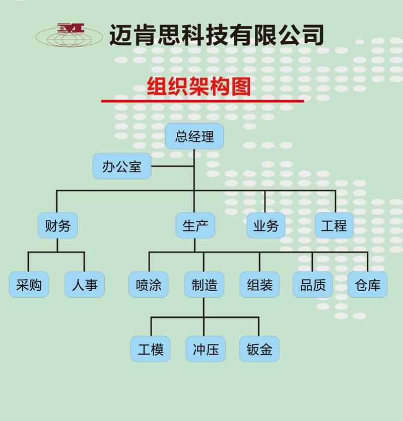 工控机箱设计企业组织架构